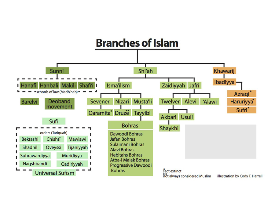 Which Christianity is closest to Islam? - Quora
