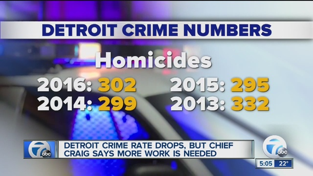 Slight increase in Detroit homicides in 2016