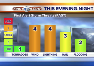 FORECAST: Stays mild, severe storms approach