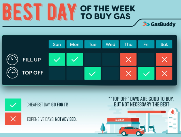Fill Up on Monday to Get the Best Price on Gas