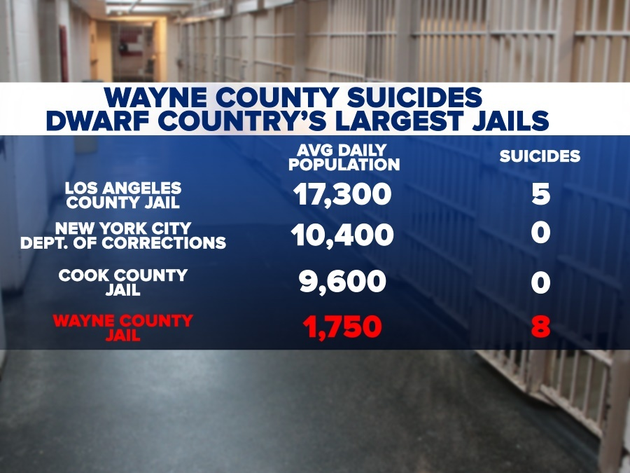 Wayne County suicides dwarf country's largest jails