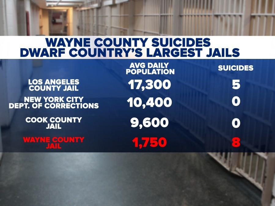 Suicide surge at Wayne County jail 'should be ringing alarm