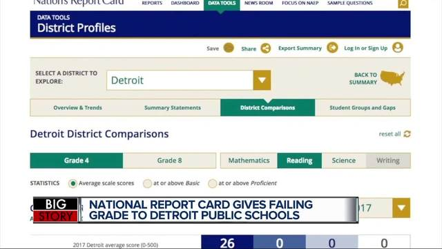 Detroit schools score lowest in nation for reading, mathematics