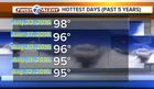 Intense heat again today, indices could top 100